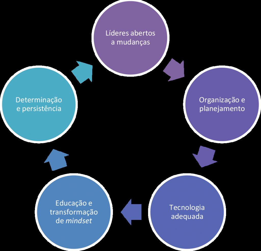 Características e recursos para ter o controle do fretamento de funcionários