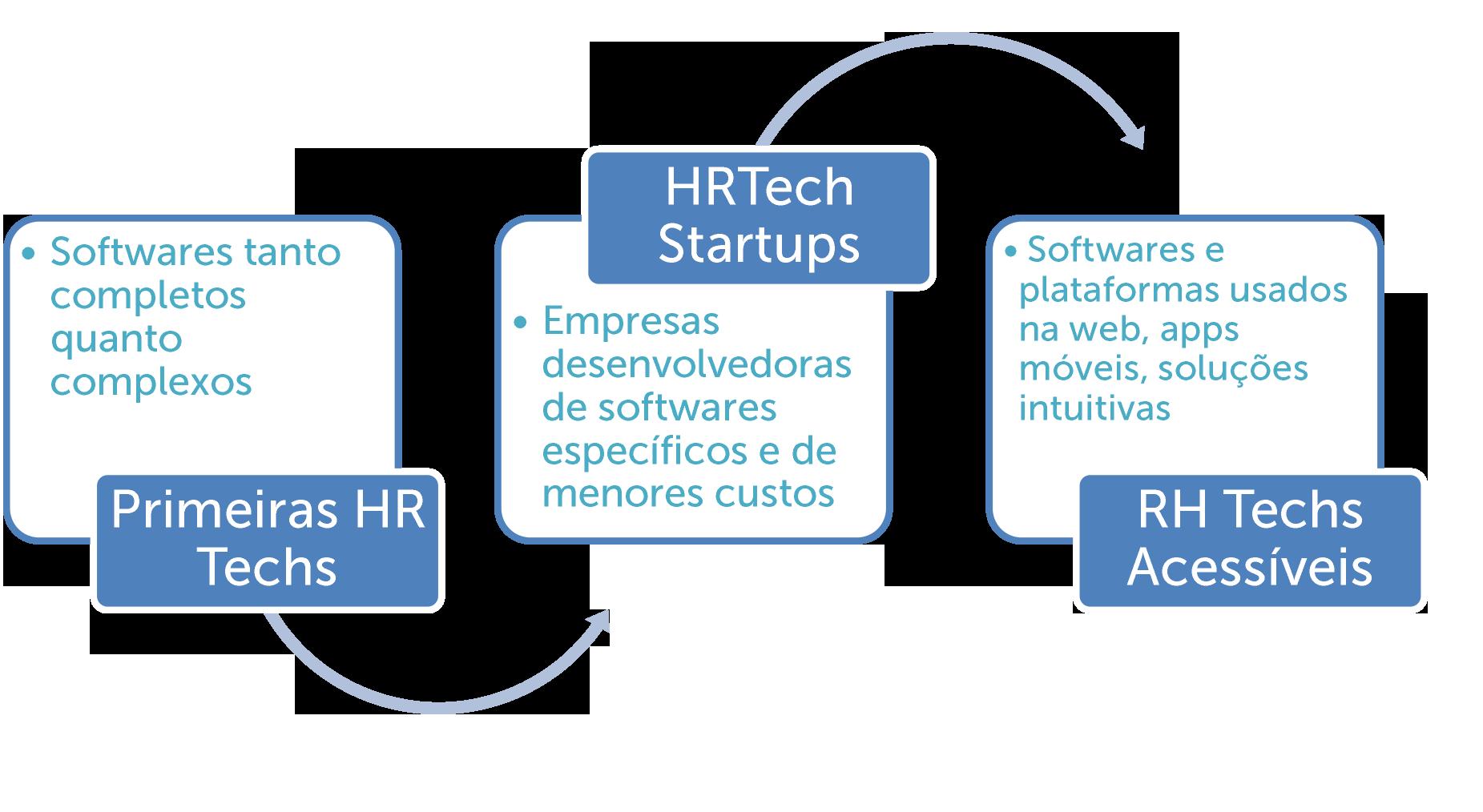 HRTech: Evolução ao longo do tempo